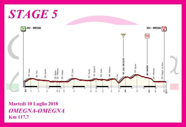 Giro d'Italia Internazionale Femminile - Page 2 5-altimetria