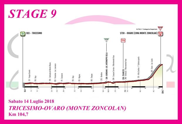 Giro d'Italia Internazionale Femminile - Page 4 9-altimetria